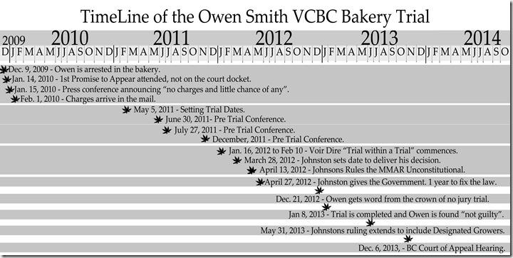 Bakery Trial Timeline